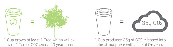 environmentall-friendly-products-design-seed-embedded-coffee-cups (5)