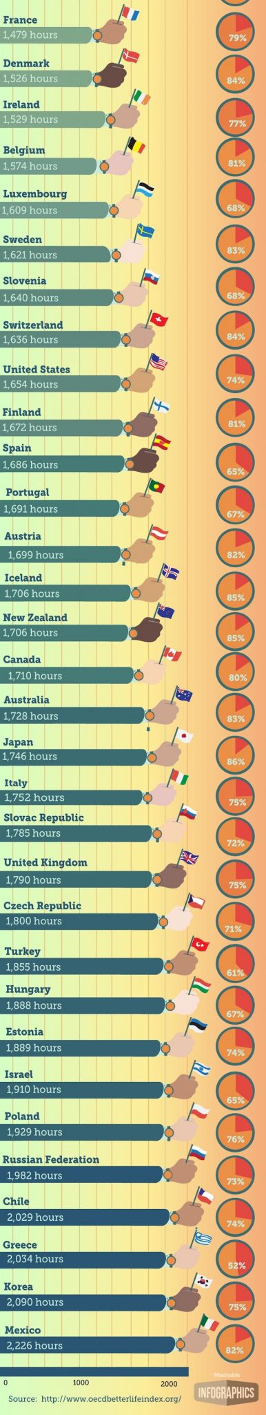 Eye-Opening-work-life-balance-countries-graphic (2)